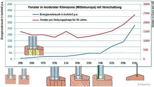 Fensterkonstruktionen Wirtschaftlichkeit