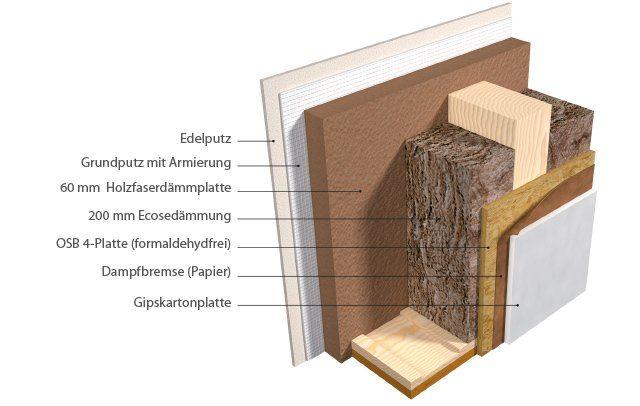 Holzfaserdämmung Diffusionsoffen