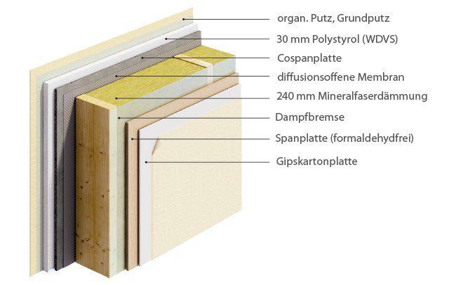 Mineralfaser mit WDVS