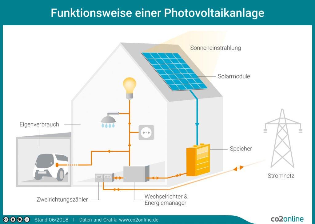 Plusenergiehäuser haben oft eine Photovoltaikanlage auf dem Dach.